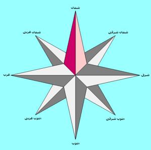 جهتهای جغرافیایی، که شمال با رنگ قرمز مشخص شده