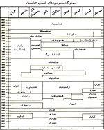 نمودار گاهشمار دورههای تاریخی افغانستان