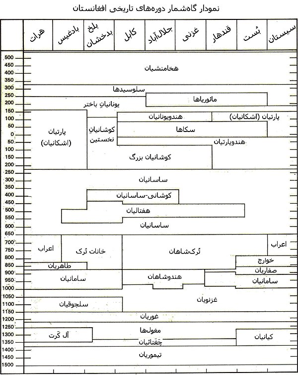 نمودار گاهشمار دورههای تاریخی افغانستان.jpg