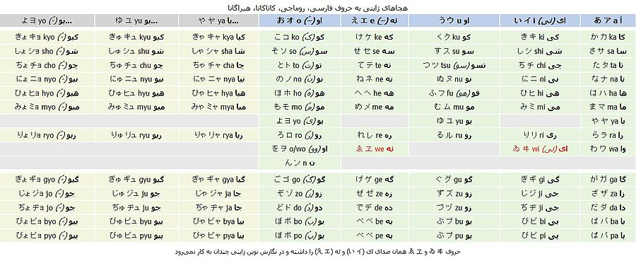 حروف چینی با معنی فارسی زبان ژاپنی - ویکیپدیا، دانشنامهٔ آزاد
