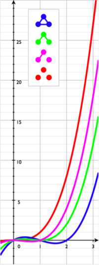 رهیافتی به ریاضیات - رنگآمیزی گراف