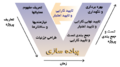 420px-Systems Engineering Process farsi.png