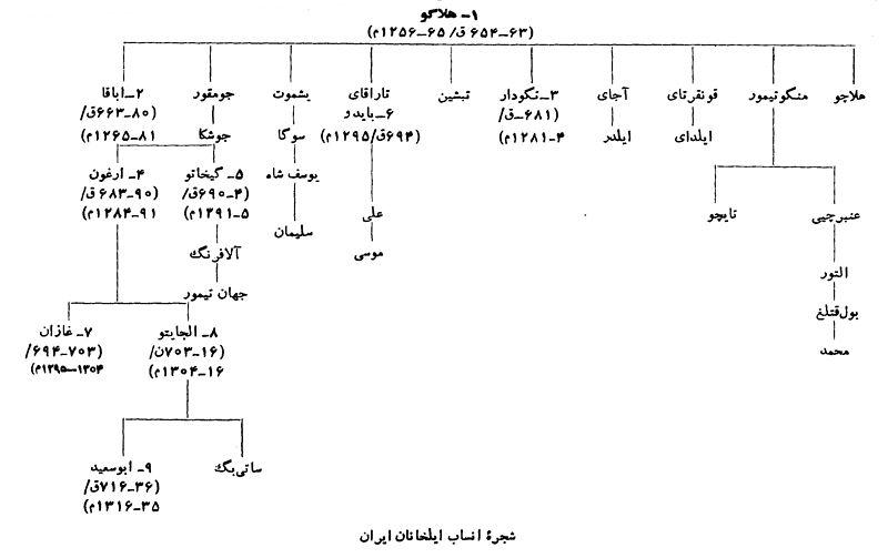 پرونده:IranIlkhanidsFarsi.jpg