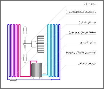 ۳ م کولر گازی - ویکیپدیا، دانشنامهٔ آزاد