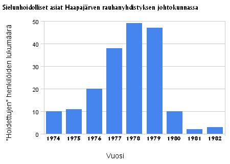 Tiedosto:Sielunhoidolliset asiat Haapajärven rauhanyhdistyksen johtokunnassa 1974-1982.png