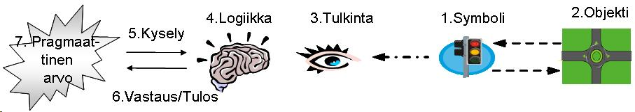Symbolisen analyysin seitsemän olennaista vaihetta.