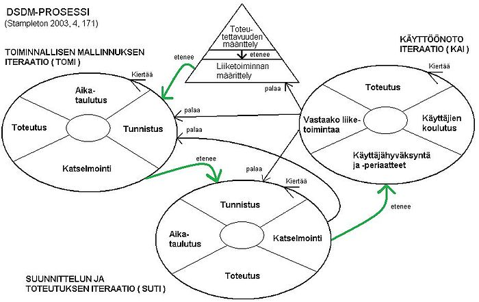 sales operations diagram