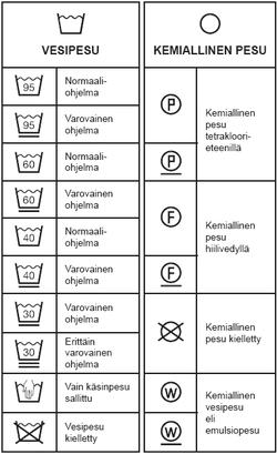 Pesukoneen Ohjelma Merkit
