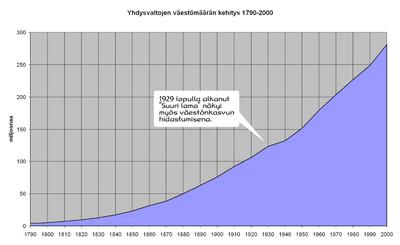Yhdysvaltojen Väkiluku