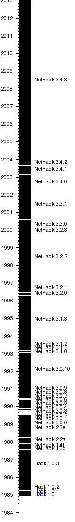 NetHack  Wikipedia