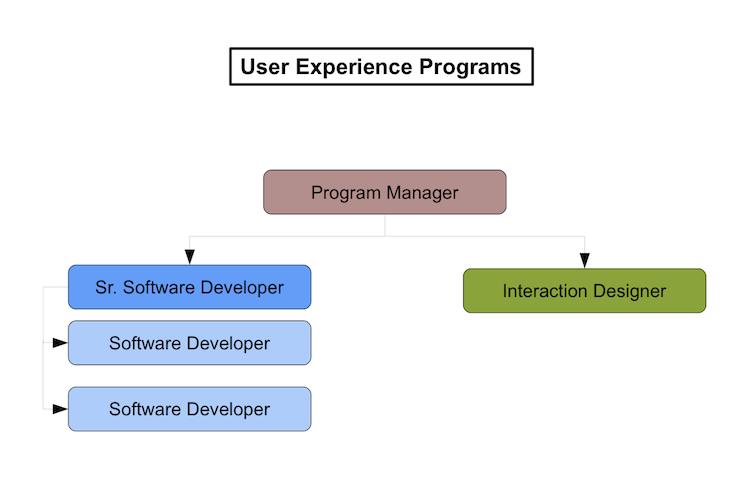 Wikipedia Usability Project organization chart