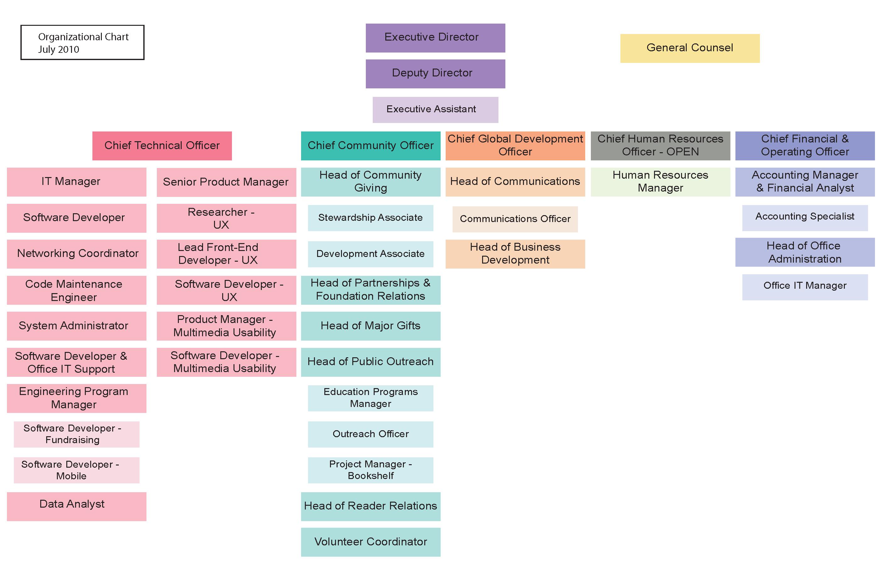 Wikimedia Foundation organization chart
