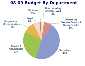 Planned spending distribution