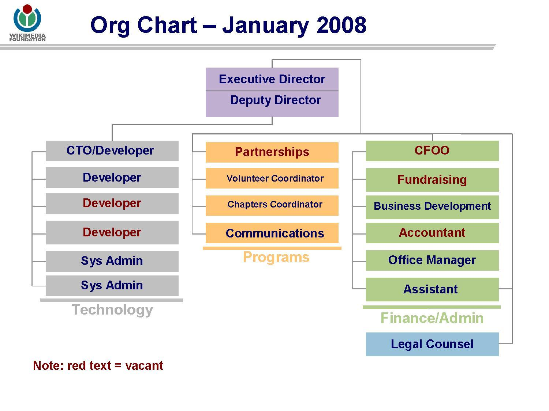 File Wikimedia Foundation Org Chart January 2008 Pdf Wikimedia Foundation Governance Wiki