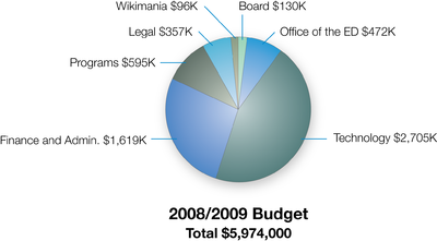 Wikimedia Foundations budget