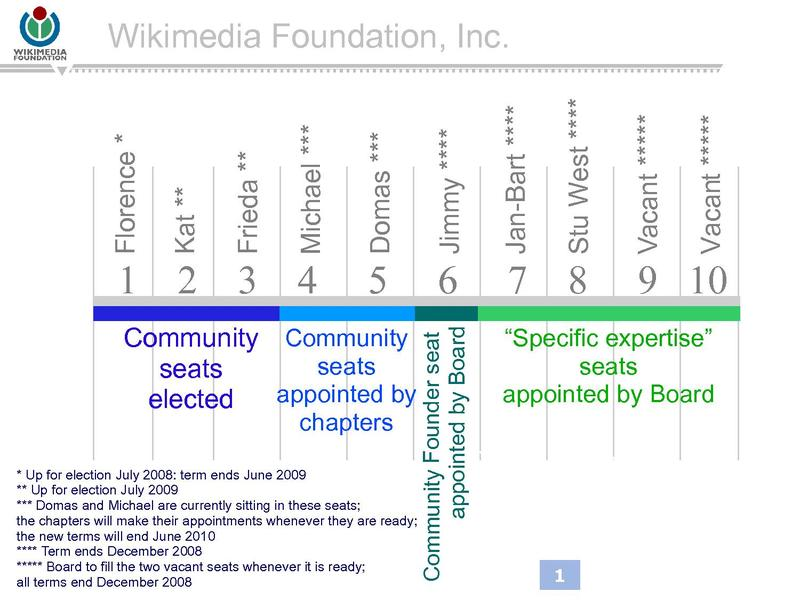 File:BOARD RESTRUCTURE FINAL April 2008.pdf