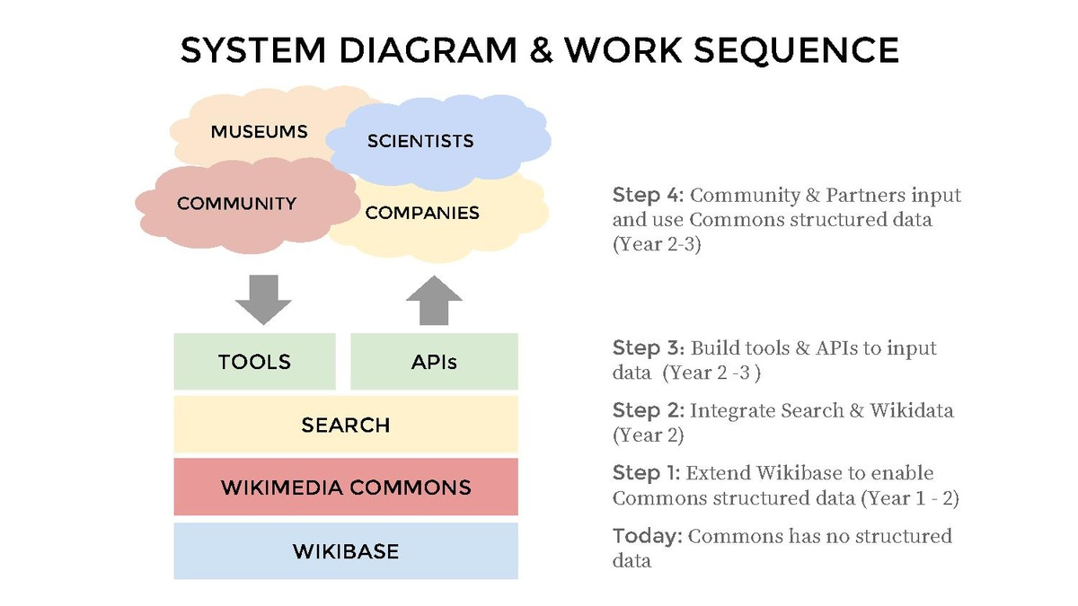 diagrams in architecture pdf file structured data on commons architecture diagrams pdf  commons architecture diagrams pdf