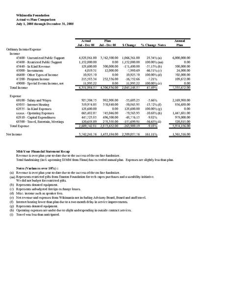 File:WMF Mid-Year-Financials 08-09-FINAL.pdf