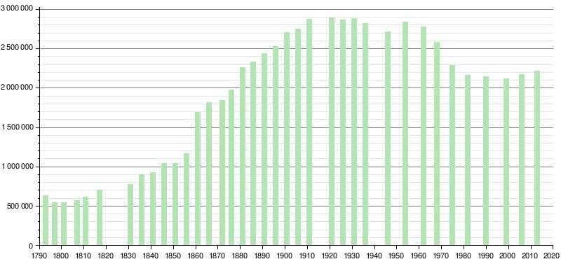 Tableau Population De La Ville De Marseille