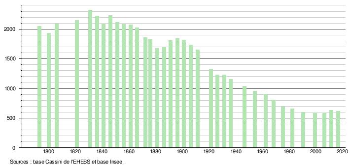97d63affbea Histogramme de l évolution démographique