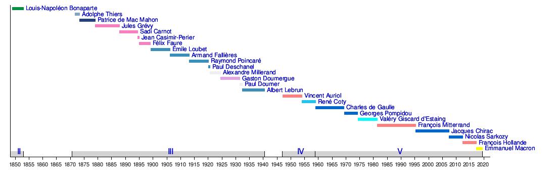 dc1f13cfcbafa Liste des présidents de la République française — Wikipédia