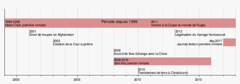 Quelle est la différence entre la datation relative et les dates absolues