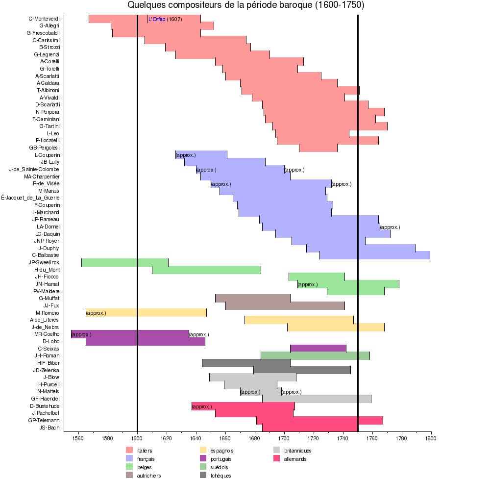 Liste de compositeurs de la période baroque Wikimonde