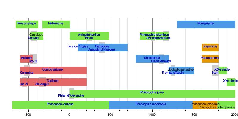 Histoire de la philosophie occidentale [ modifier | modifier le code ]