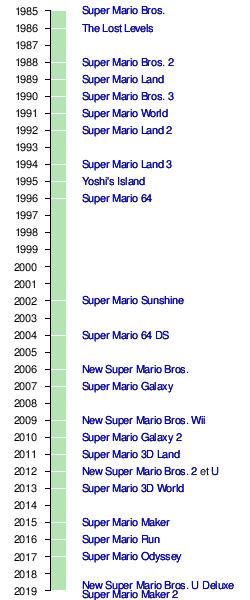 Super Mario Wikipédia
