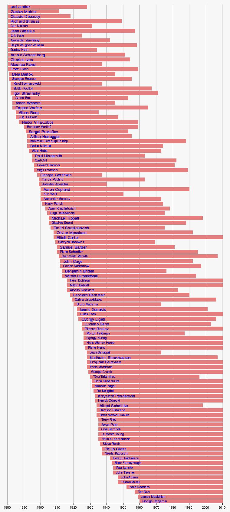 Modèle:Frise chronologique compositeurs du XXe siècle de