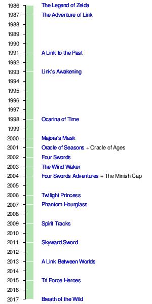 The Legend Of Zelda Serie Wikipedia