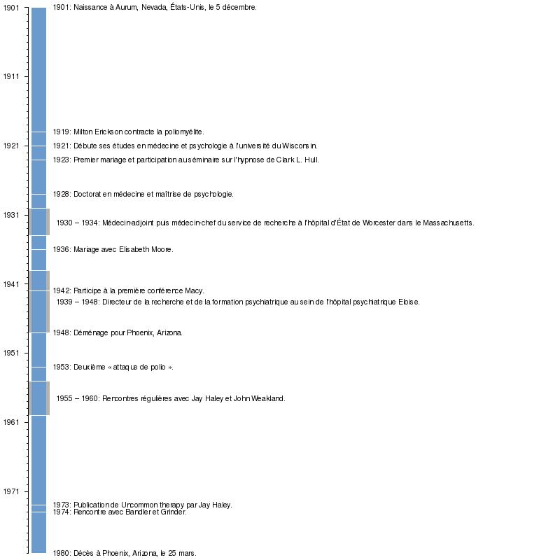 Ericksons timeline