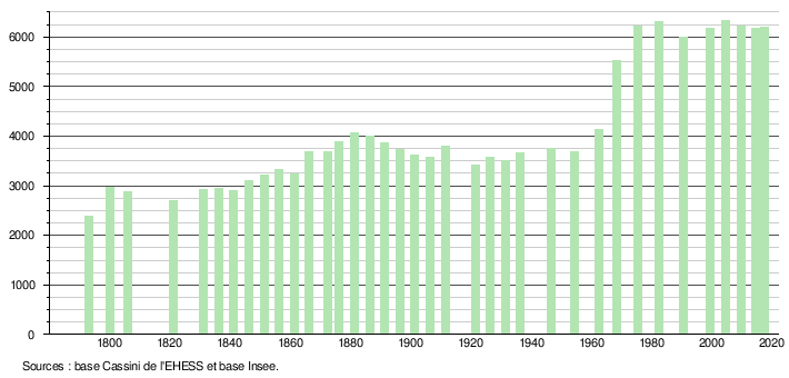 Terrasson Lavilledieu Wikipédia