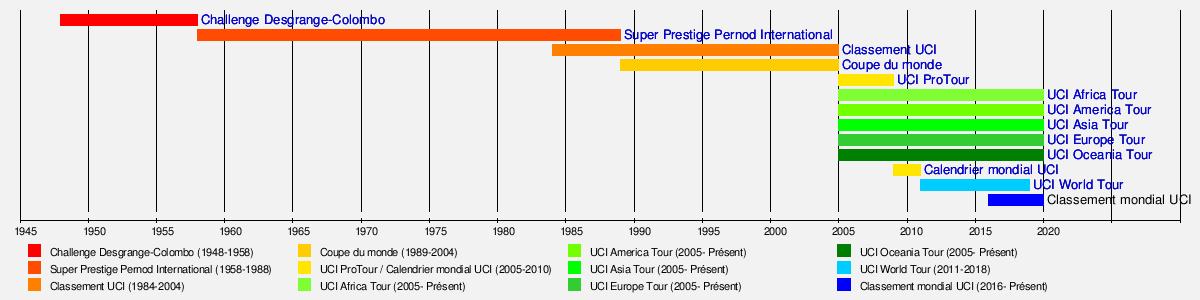 Calendrier Du Mondial.Classement Mondial Uci Wikipedia