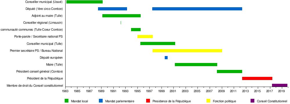 Quel pourcentage de la datation du milieu de travail résultat dans le mariage aux États-Unis