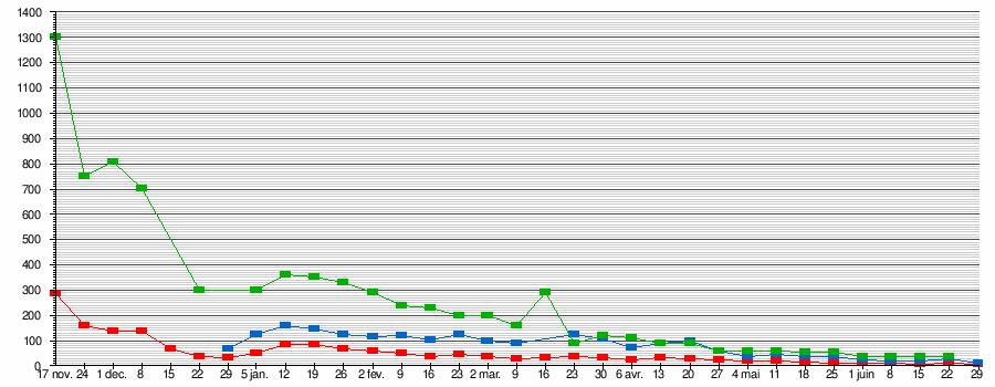 Mouvement Des Gilets Jaunes Wikipédia