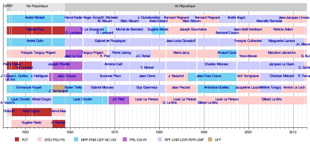 Troisieme Republique Chronologie Troisième République[modifier