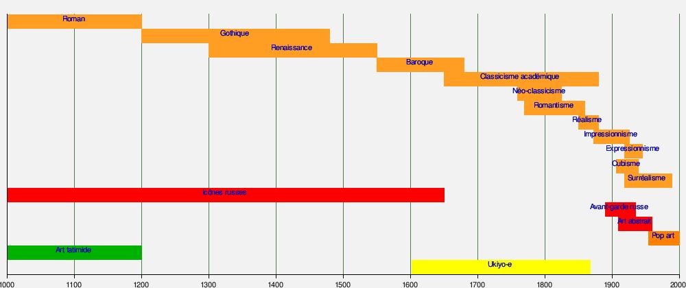 Chronologie des arts plastiques wikimonde for Courant artistique
