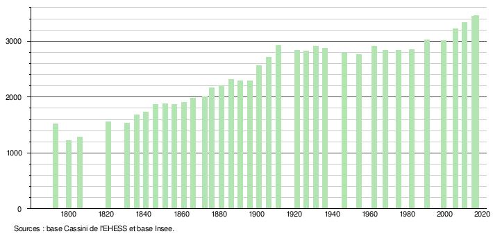 pas cher qualité incroyable construction rationnelle Plobannalec-Lesconil — Wikipédia