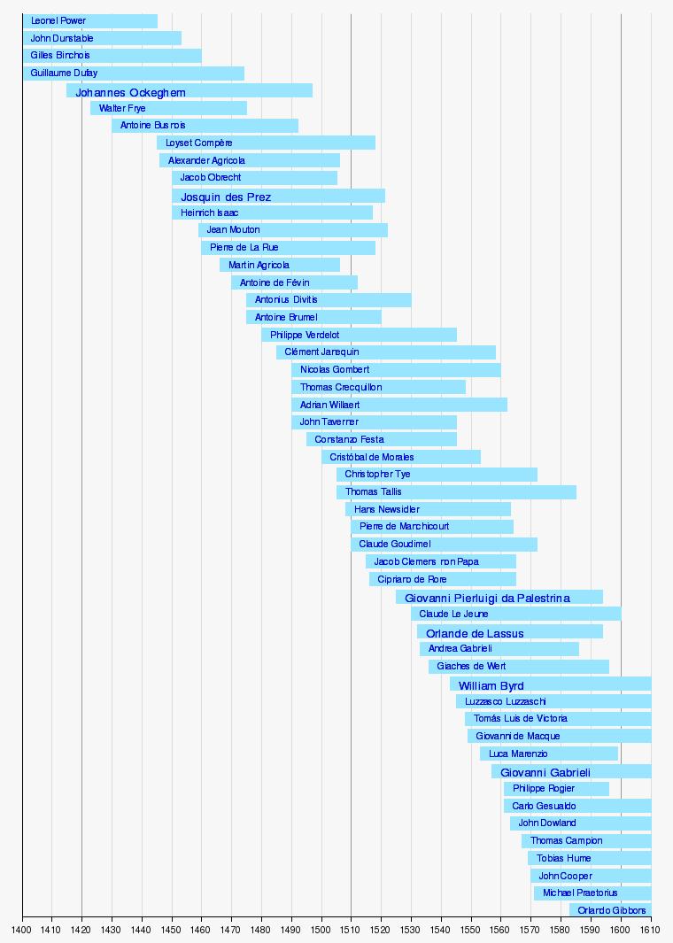 Liste de compositeurs de musique classique de la
