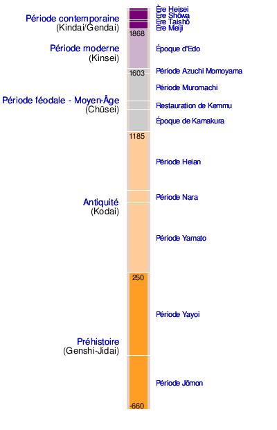Modele Chronologie Du Japon Wikipedia