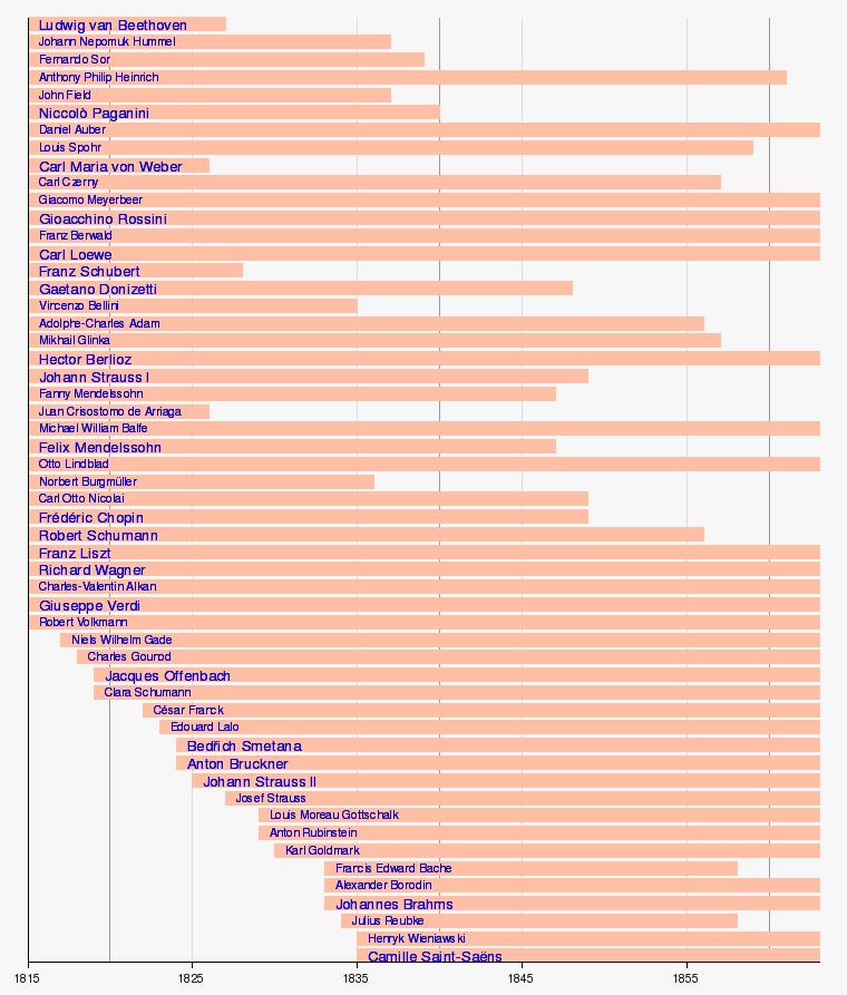 Modèle:Frise chronologique compositeurs de musique