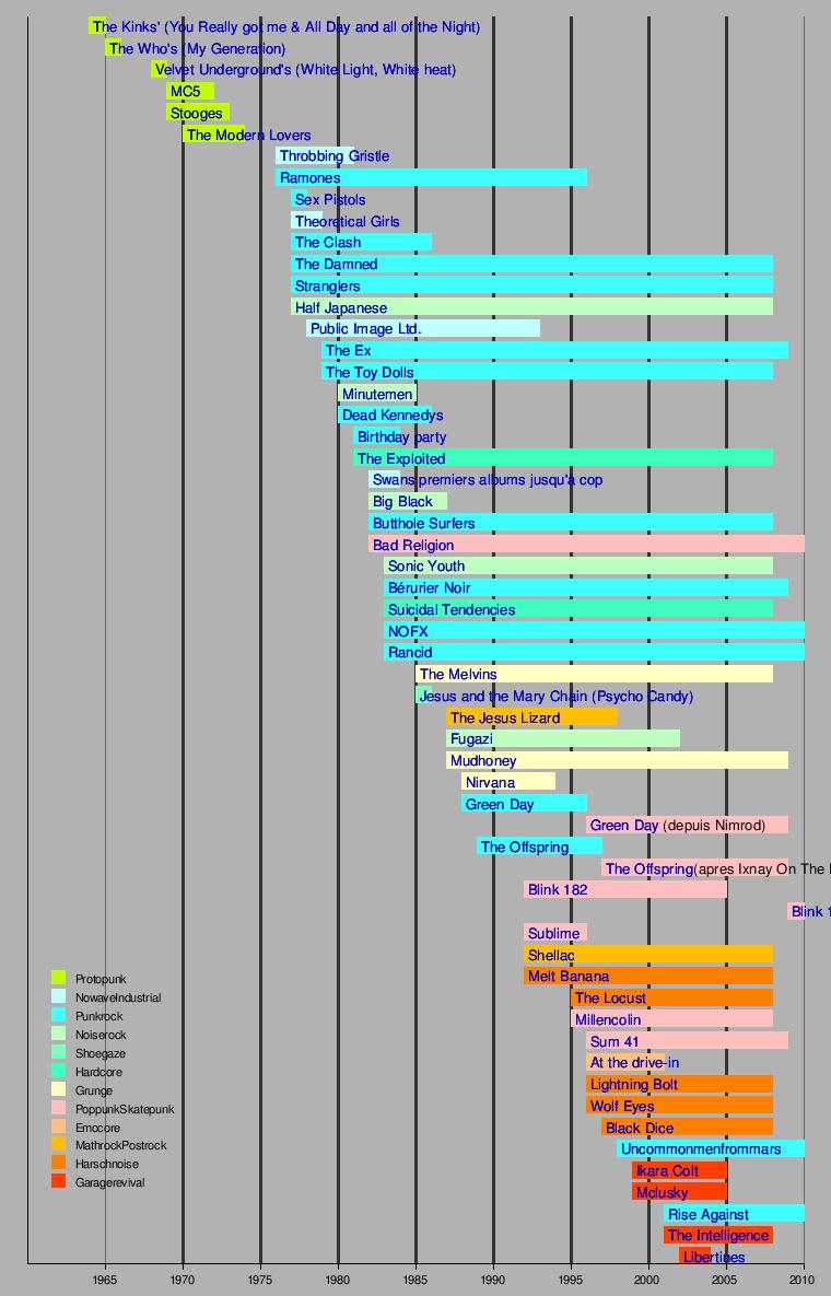 http://upload.wikimedia.org/wikipedia/fr/timeline/5fa72ff9f31b2ddb50cb7b6ffd474cc2.png