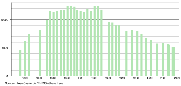 https://upload.wikimedia.org/wikipedia/fr/timeline/68f99d1629a924073d5cfe95ba6b4d27.png
