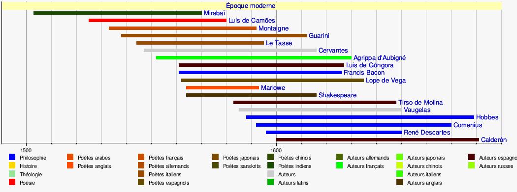 Frise Chronologique Des Auteurs Wikipedia