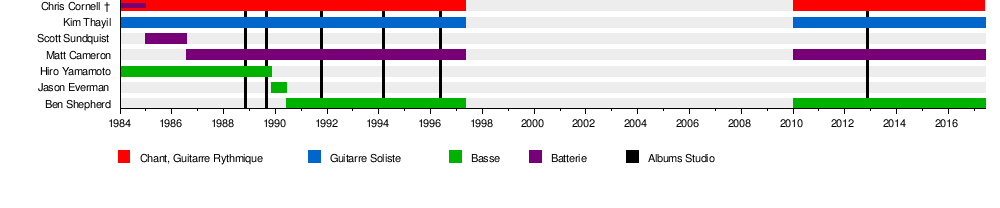 Soundgarden discography  Wikipedia