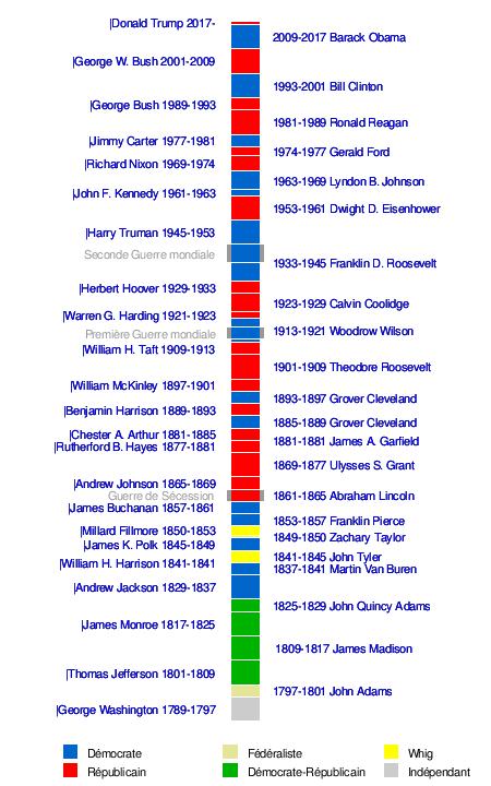 deb9818045184 Longévité[modifier | modifier le code]. Article détaillé : Liste des  présidents des États-Unis ...