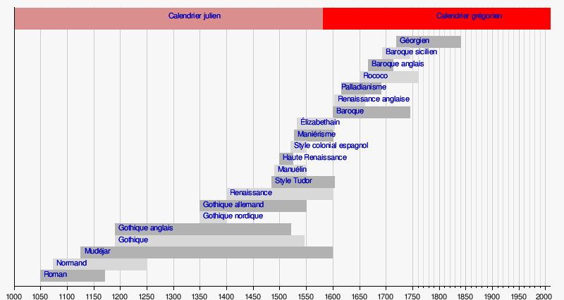 Chronologie compar e des styles architecturaux wikip dia - L histoire de l architecture ...