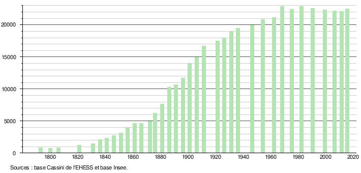 Histogramme De Lvolution Dmographique