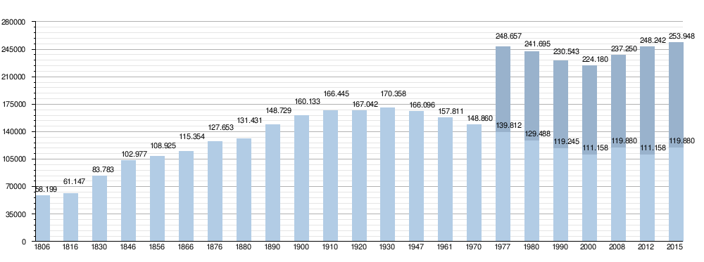 Femmes a hommes 1977 - 1 5